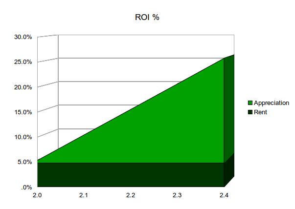 ROI graph Type M1